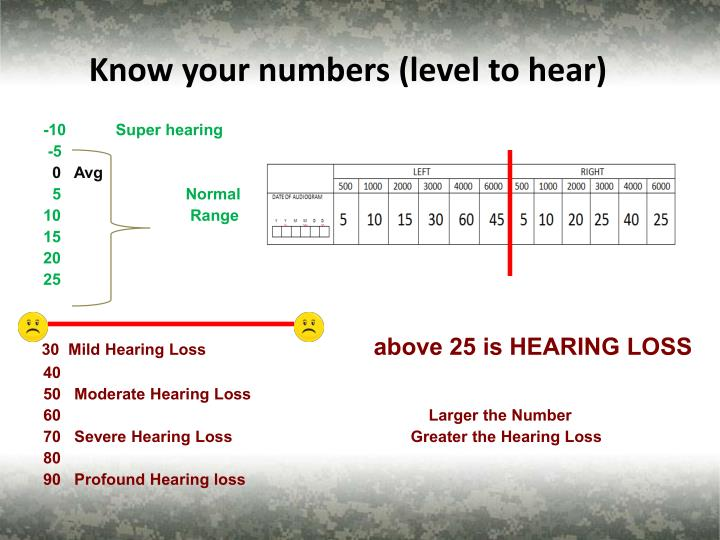 Know your numbers (level to hear)
