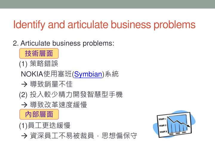 Identify and articulate business problems
