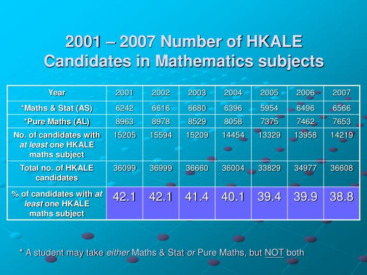 2001 – 2007 Number of HKALE Candidates in Mathematics subjects