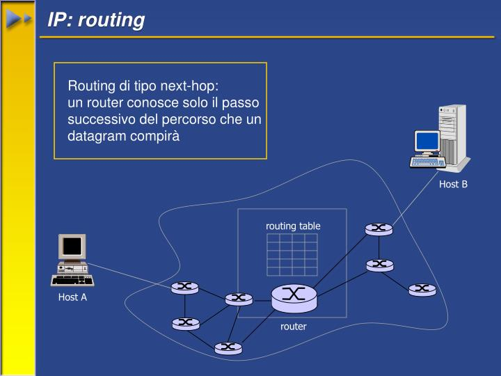 IP: routing