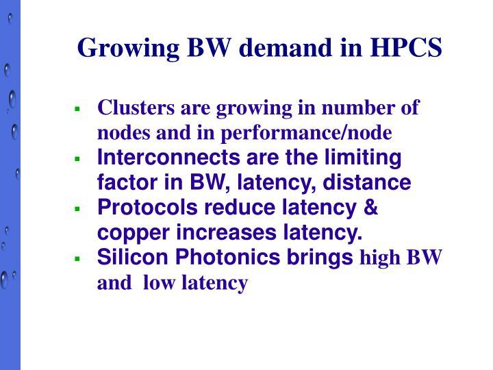 Growing BW demand in HPCS