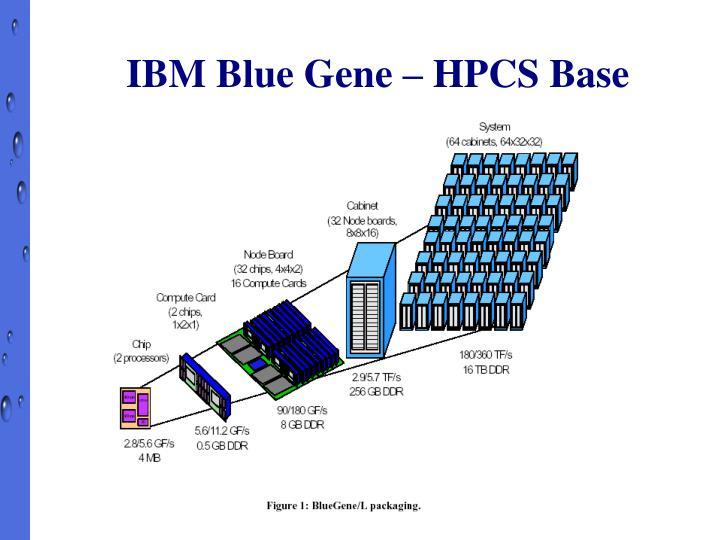 IBM Blue Gene – HPCS Base