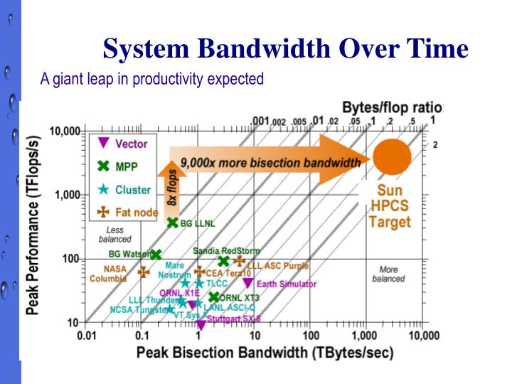System Bandwidth Over Time