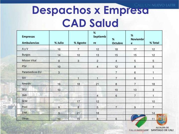 Despachos x Empresa CAD Salud