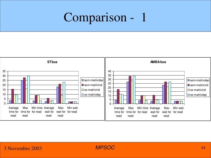 Comparison -  1