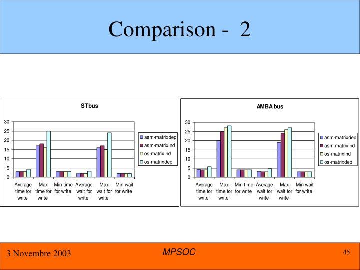 Comparison -  2