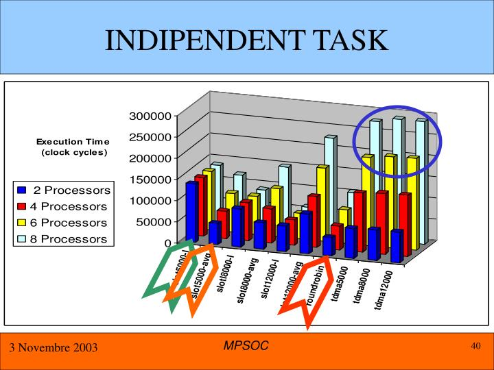 INDIPENDENT TASK