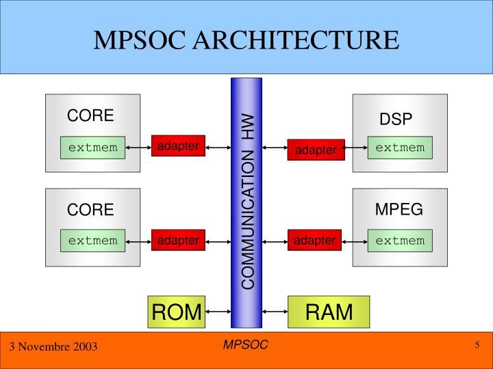 MPSOC ARCHITECTURE