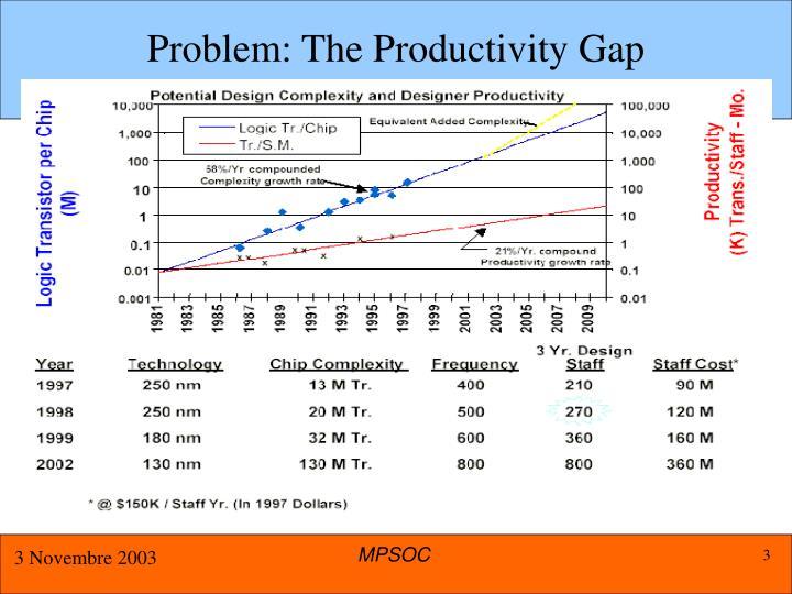 Problem: The Productivity Gap