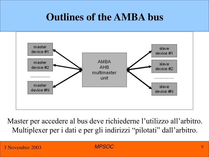 Outlines of the AMBA bus