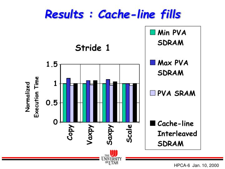 Results : Cache-line fills