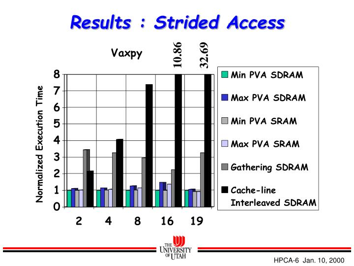 Results : Strided Access