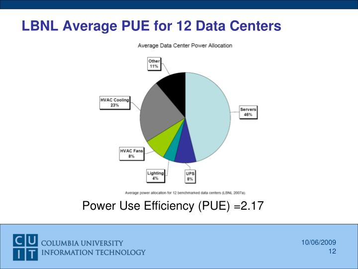 LBNL Average PUE for 12 Data Centers