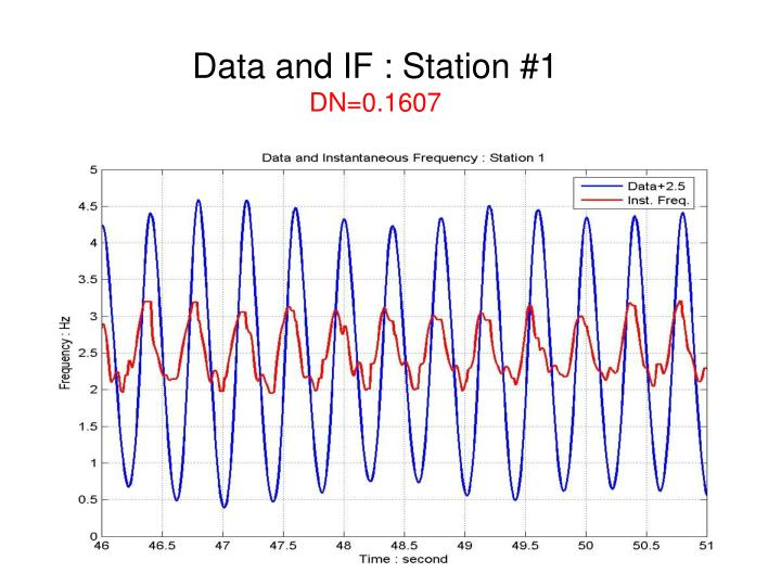 Data and IF : Station #1