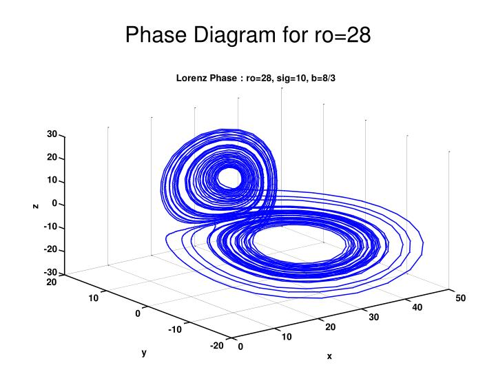 Phase Diagram for ro=28