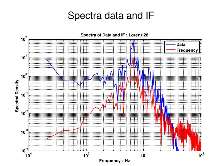 Spectra data and IF