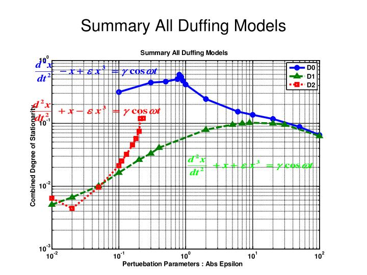 Summary All Duffing Models