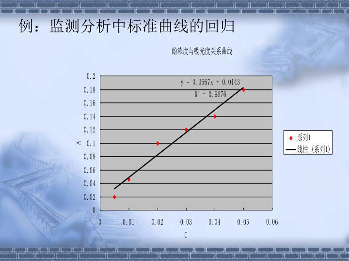 例:监测分析中标准曲线的回归