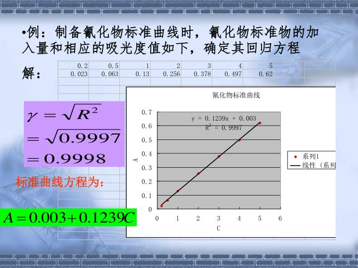例:制备氰化物标准曲线时,氰化物标准物的加入量和相应的吸光度值如下,确定其回归方程