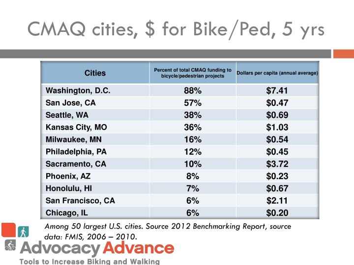 CMAQ cities, $ for Bike/