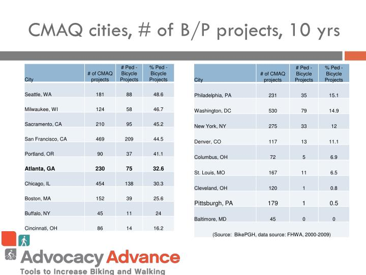 CMAQ cities, # of B/P projects, 10 yrs