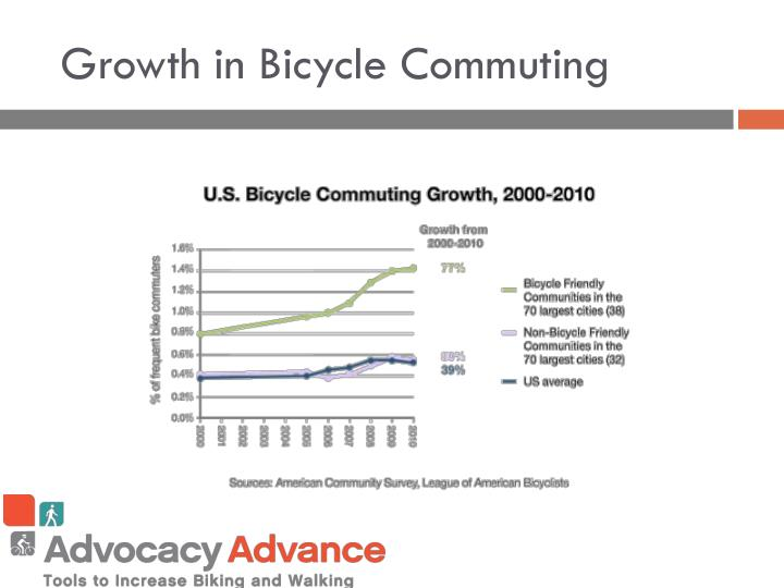 Growth in Bicycle Commuting