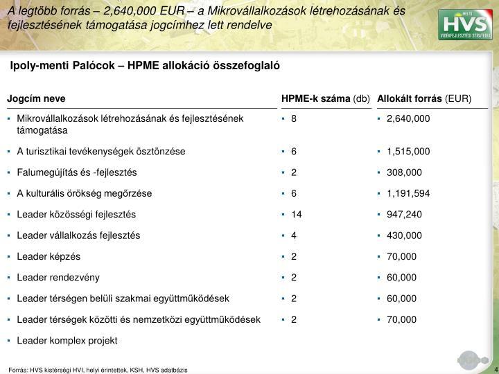 Ipoly-menti Palócok – HPME allokáció összefoglaló