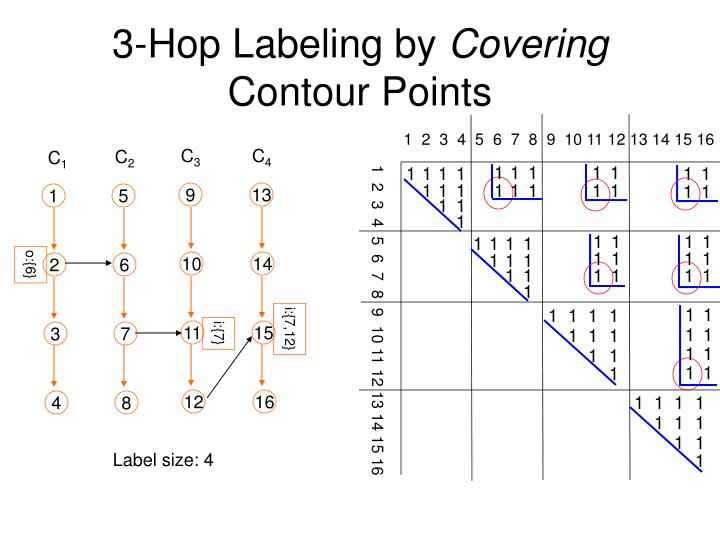 3-Hop Labeling by
