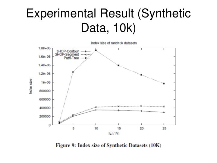 Experimental Result (Synthetic Data, 10k)