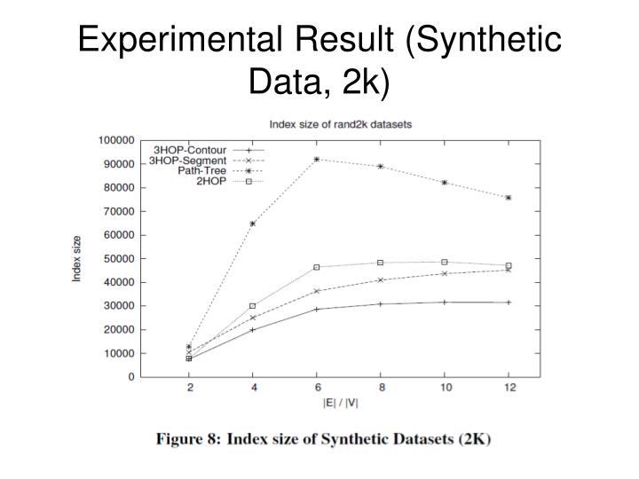 Experimental Result (Synthetic Data, 2k)