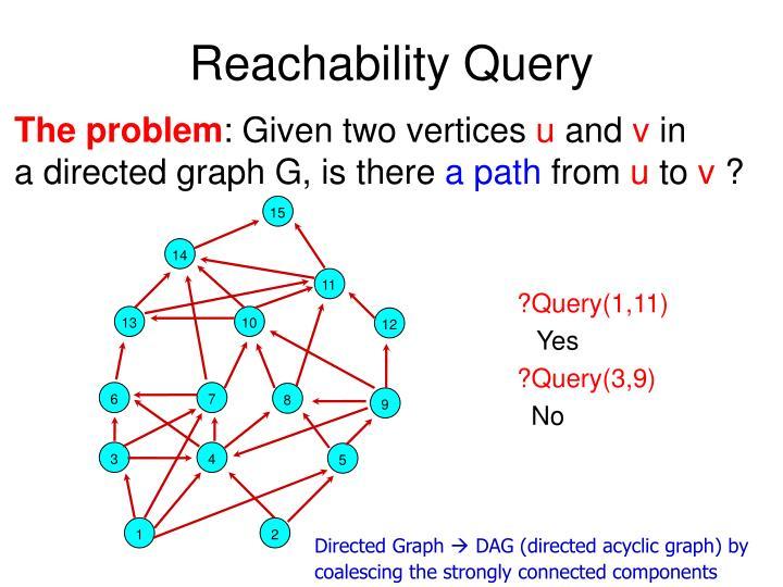 Reachability Query