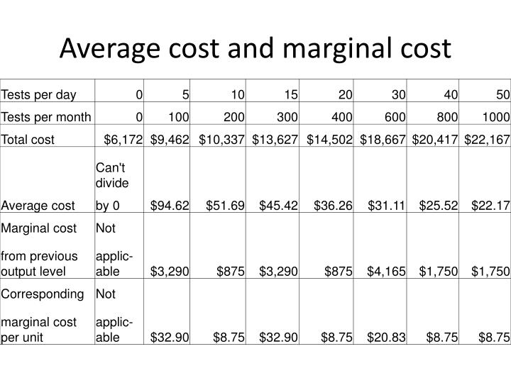 Average cost and marginal cost