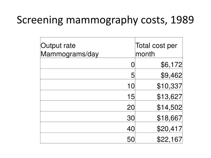 Screening mammography costs, 1989