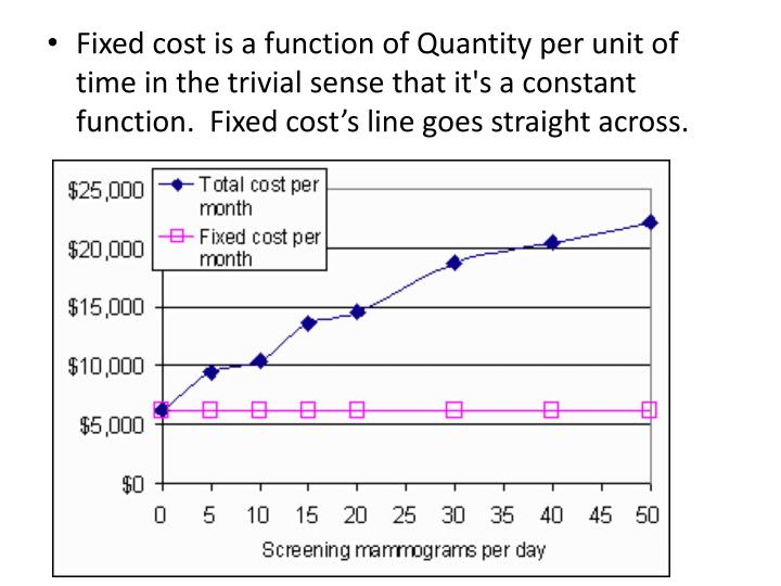 Fixed cost is a function of Quantity per unit of time in the trivial sense that it's a constant function.  Fixed cost