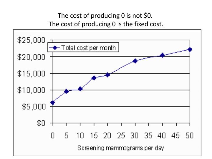 The cost of producing 0 is not $0.