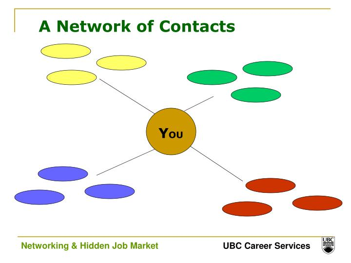 A Network of Contacts