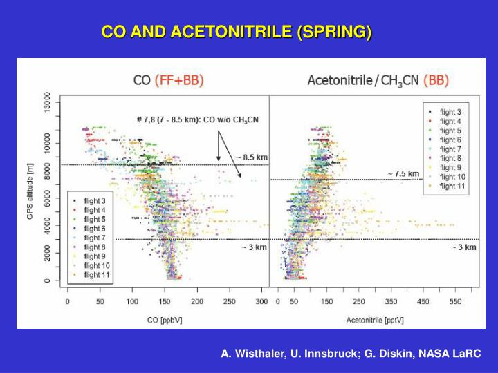 CO AND ACETONITRILE (SPRING)