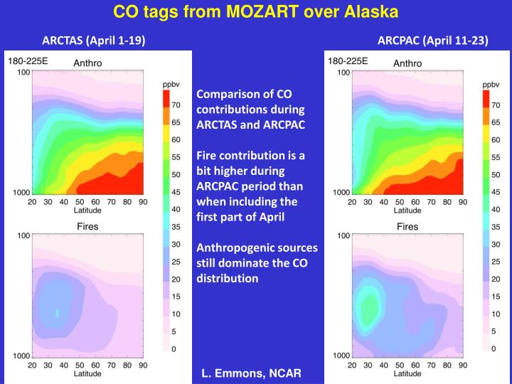 CO tags from MOZART over Alaska