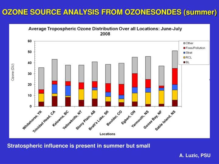 OZONE SOURCE ANALYSIS FROM OZONESONDES (summer)