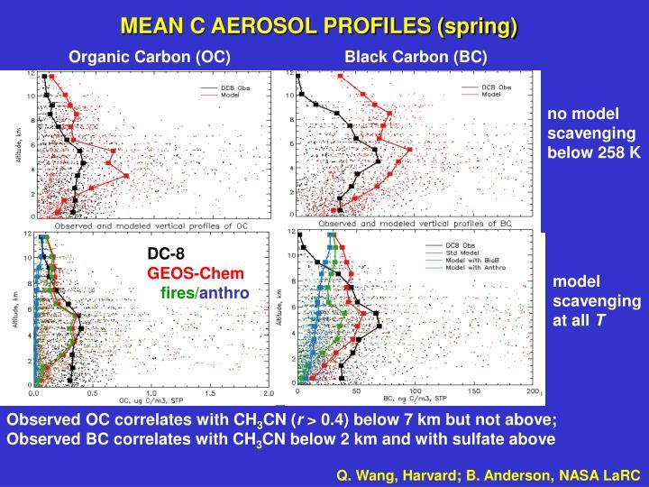 MEAN C AEROSOL PROFILES (spring)