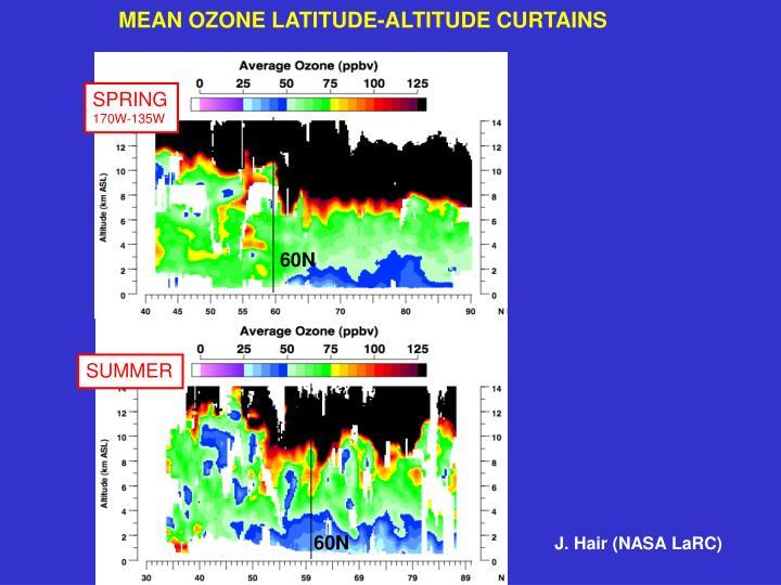 MEAN OZONE LATITUDE-ALTITUDE CURTAINS