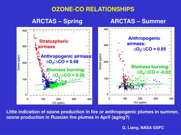 OZONE-CO RELATIONSHIPS