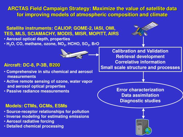 ARCTAS Field Campaign Strategy: Maximize the value of satellite data for improving models of atmospheric composition and climate