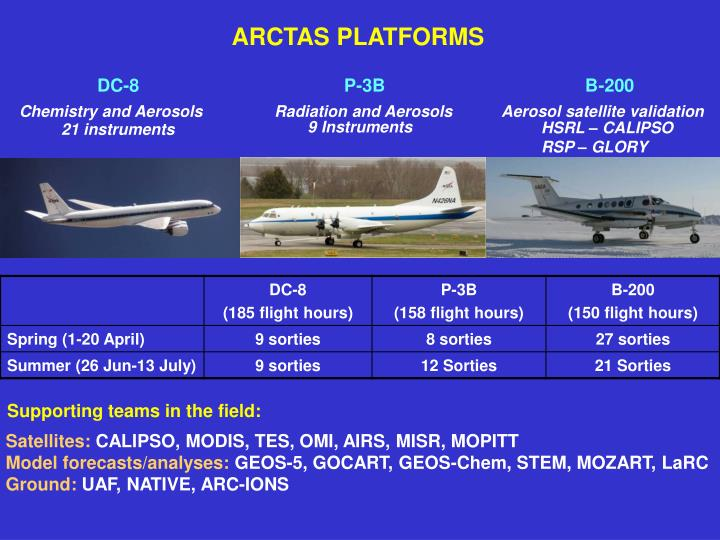 ARCTAS PLATFORMS