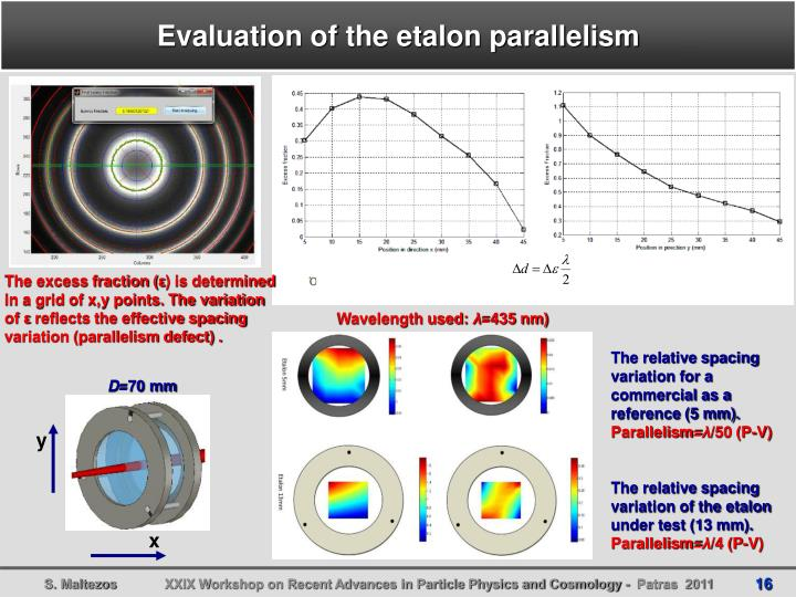 Evaluation of the etalon parallelism