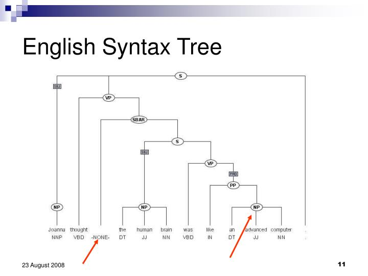 English Syntax Tree