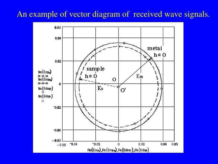 An example of vector diagram of  received wave signals.