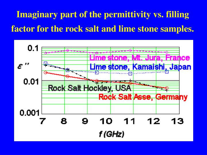 Imaginary part of the permittivity vs. filling factor for the rock salt and lime stone samples.