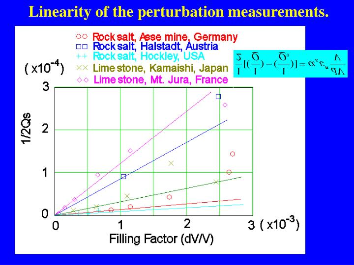 Linearity of the perturbation measurements.