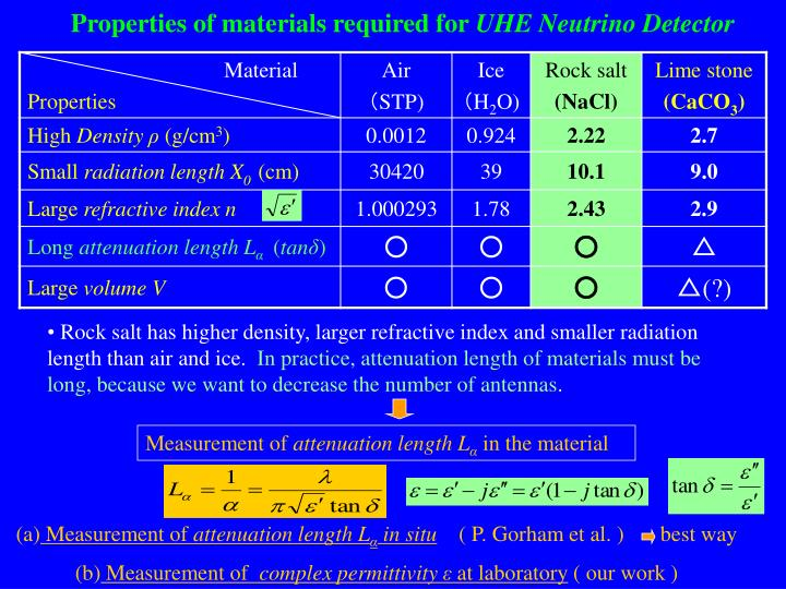 Properties of materials required for uhe neutrino detector